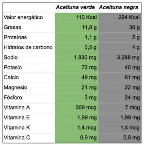 Propiedades nutricionales de la aceituna