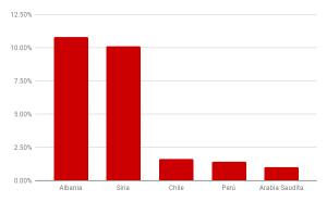 Aumento en el consumo de la aceituna de mesa